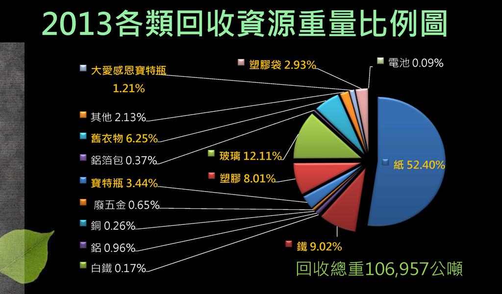 2013全年度資源回收統計_頁面_2.png