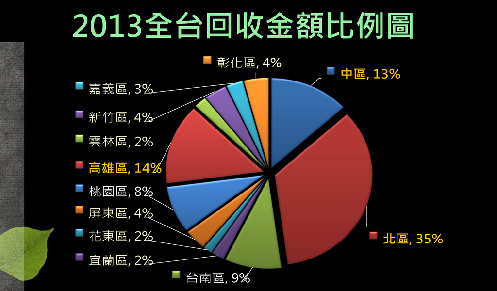 2013全年度資源回收統計_頁面_4.png