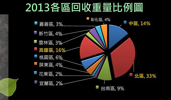 2013全年度資源回收統計_頁面_3.png