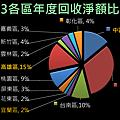 2013全年度資源回收統計_頁面_6.png