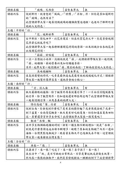 2014呼叫妙博士:科學體驗營企畫書〈國小版〉(2)_頁面_4.png