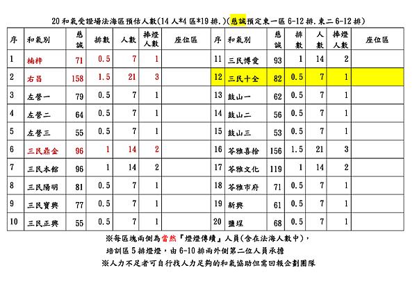2014歲祝法海區和氣人數男女分算預估_頁面_3.png