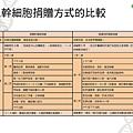 認識造血幹細胞_頁面_07.png