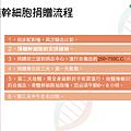 認識造血幹細胞_頁面_09.png