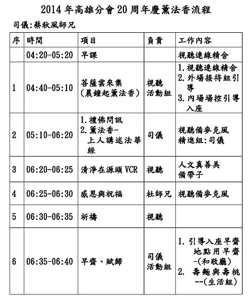 2014年高雄分會20周年慶薰法香流程.png