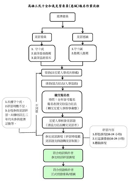 三民十全和氣見習委員程序說明表及流程_頁面_3.png