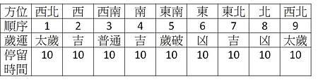 2018年逆時針集氣納吉表 (1).jpg
