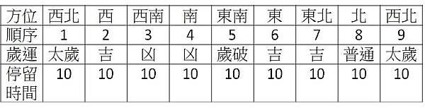 2019年逆時鐘集氣納吉法.jpg