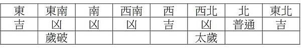 2019年方位吉凶表.jpg