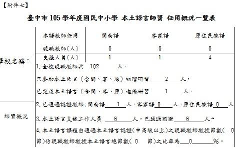 附件7~臺中市105學年度國民中小學 本土語言師資 任用概況一覽表.jpg