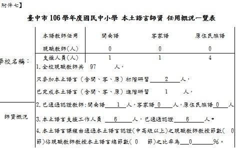 附件7~臺中市106學年度國民中小學 本土語言師資 任用概況一覽表.jpg