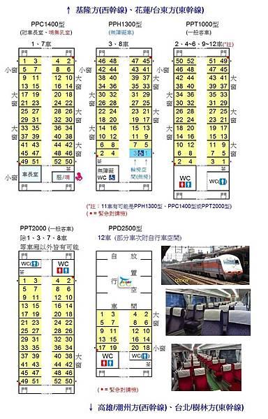 自強號(PP推拉式)座位配置圖