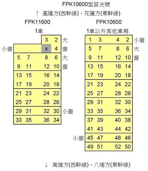 莒光號FPK10600型 座位配置圖