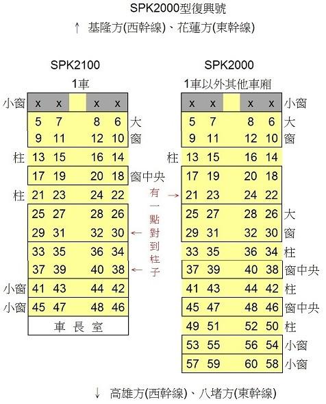 復興號SPK2000型(含部分區間車)座位配置圖