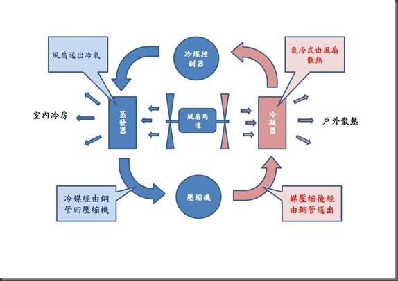 冷凍4大組件循環圖