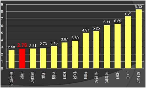 2010我國與世界各國電價比較排名(家用電價部分)