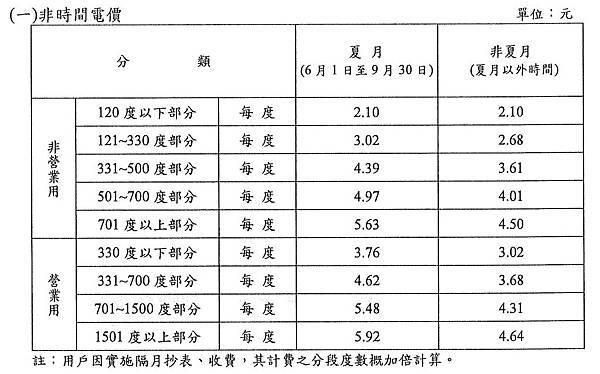 大家關心的最新電價表,實施期間:101.06.10-101.12.09