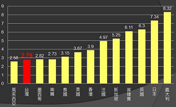 2010年各國家用用電