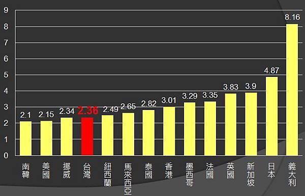 2010各國工業用電
