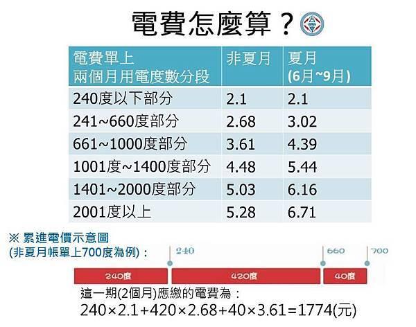 2013電價表