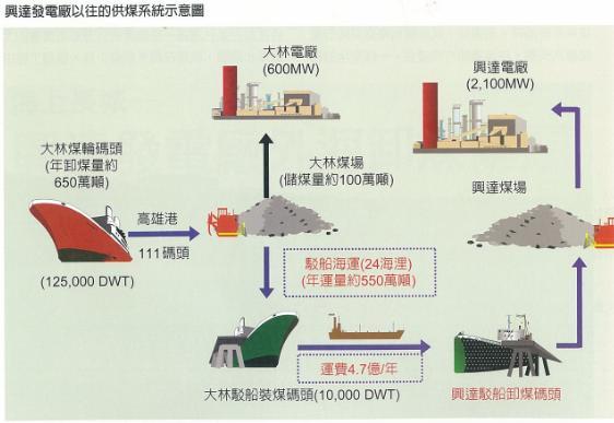 台電月刊興達電廠海外海卸煤碼頭,供煤系統~綠色發電廠