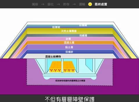 台電教師研習營-97低放射性核廢料處理議題