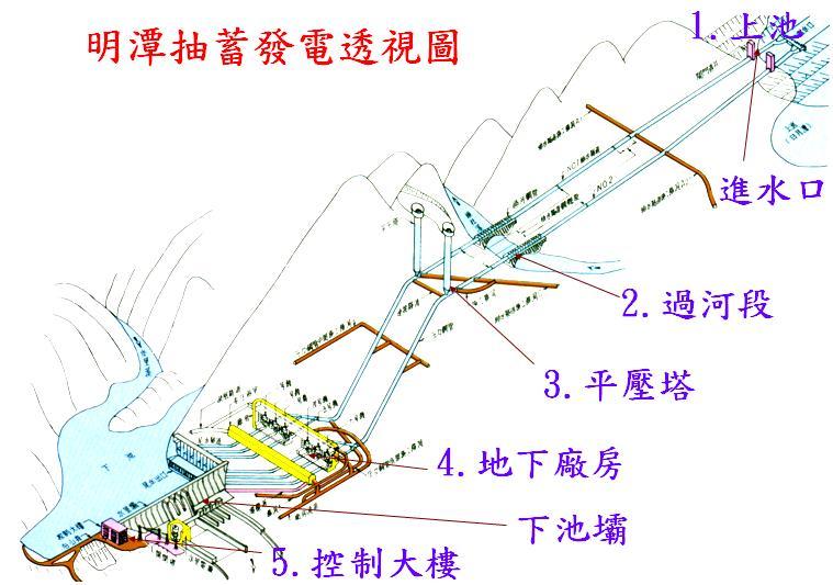 明潭抽蓄發電