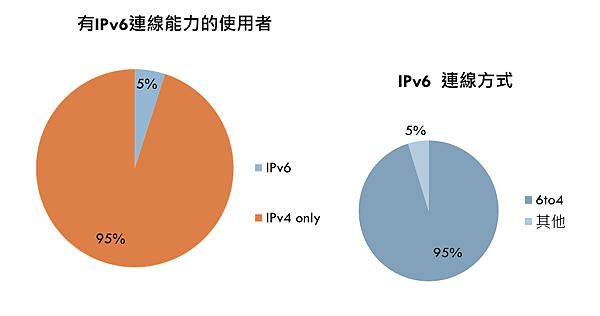 IPv6 in Taiwan