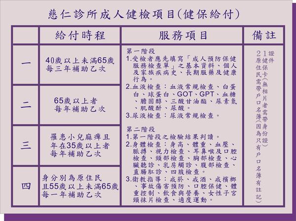 成人健檢項目表