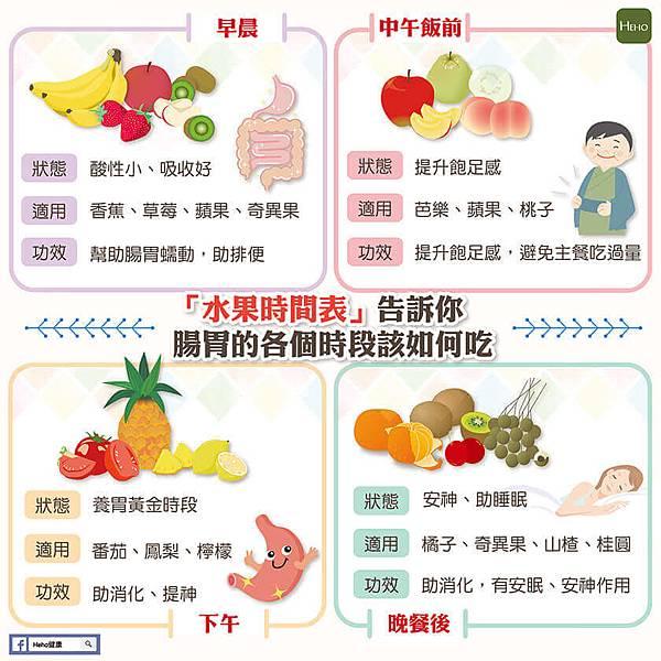 吃水果時間表-01