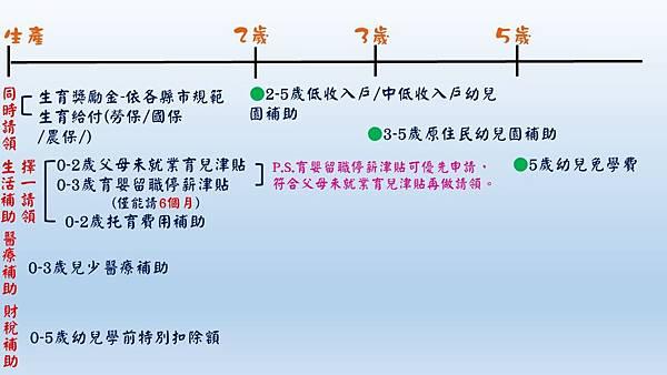 0-5歲補助匯整圖表