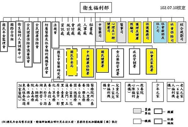 衛福部組織架構圖