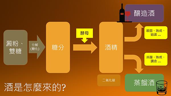 製酒流程.png