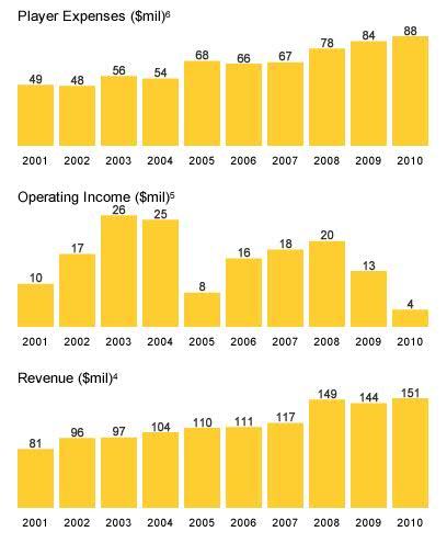 celtsfinances_medium.jpg