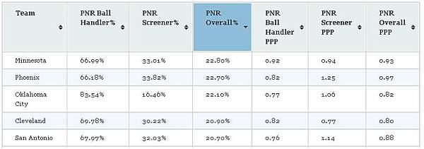 P&R Overall%.JPG