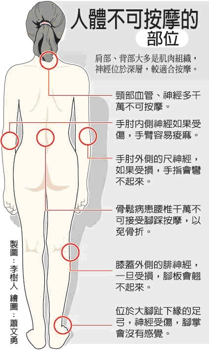 人體不可按摩的部位.JPG