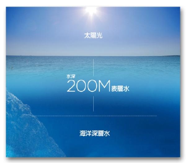 海水的劃分圖