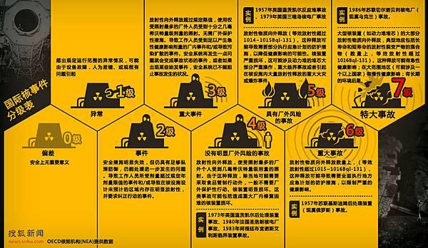 國際核事件分級表