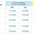 icoca+haruka價格.JPG