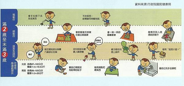 兒童發展篩檢表  2歲-3歲