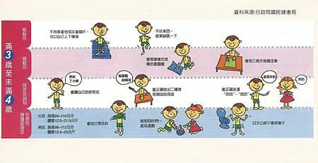 兒童發展篩檢表  3-4歲