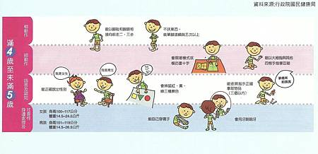 兒童發展篩檢表  4-5歲