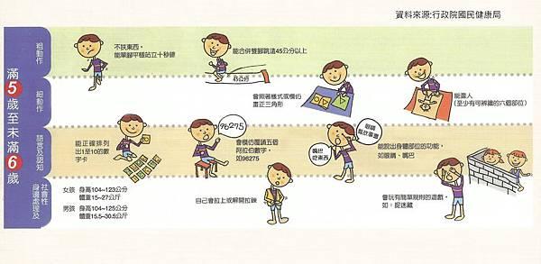 兒童發展篩檢表  5-6歲