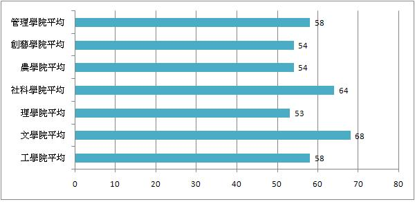 各學院平均比較圖.JPG