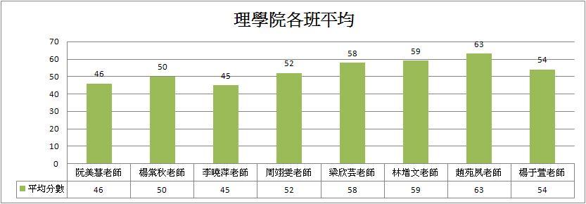 理學院各班平均長條圖.JPG