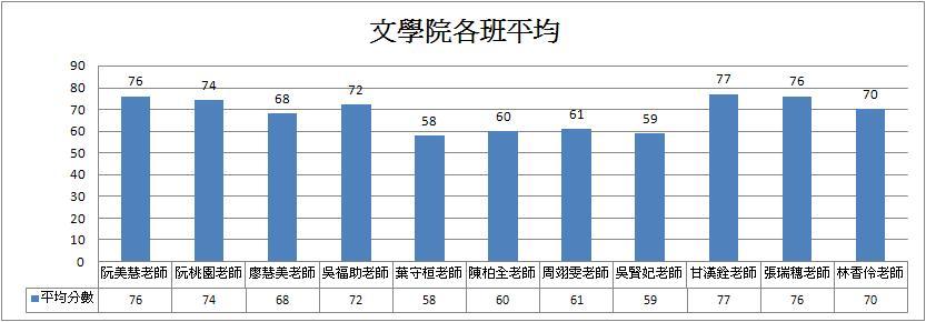 文學院各班平均長條圖.JPG