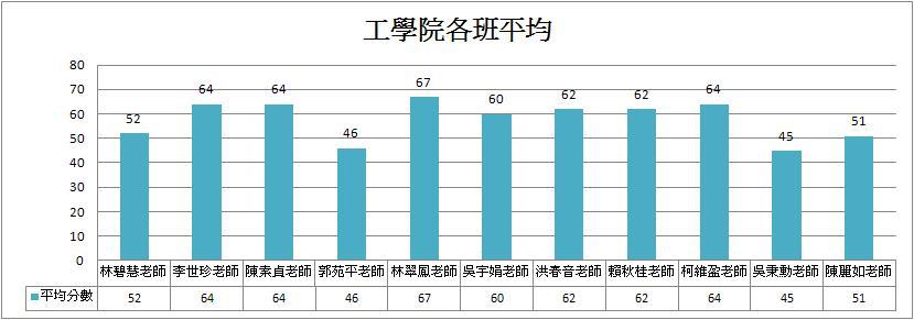 工學院各班平均長條圖.JPG