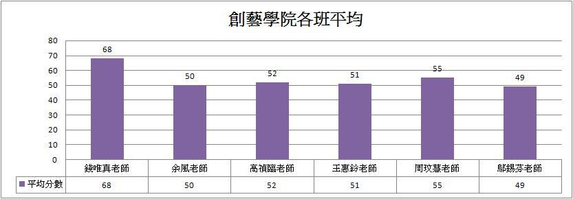 創藝學院各班平均長條圖.JPG