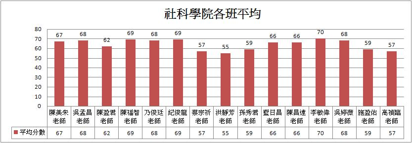 社科學院各班平均長條圖.JPG
