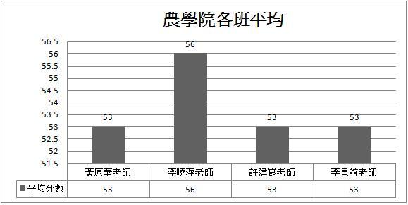 農學院各班平均長條圖.JPG